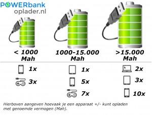 powerbank capaciteit informatie